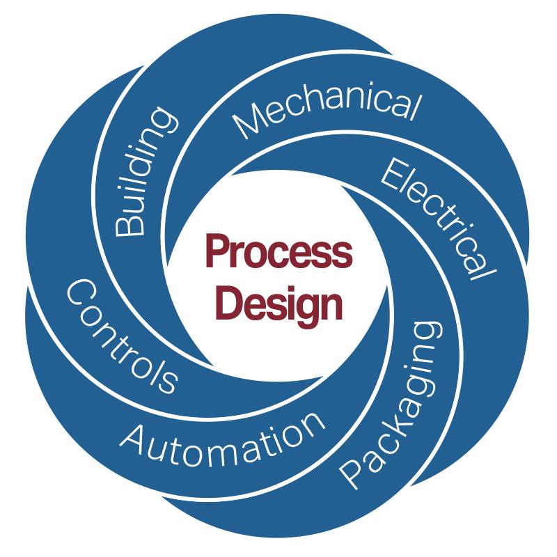 processDesign_ProcessDesignWheel_01
