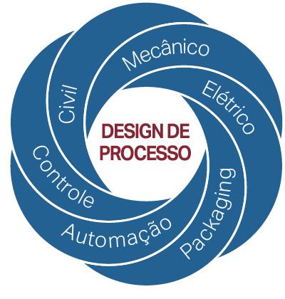 processDesign_ProcessDesignWheel_Portuguese