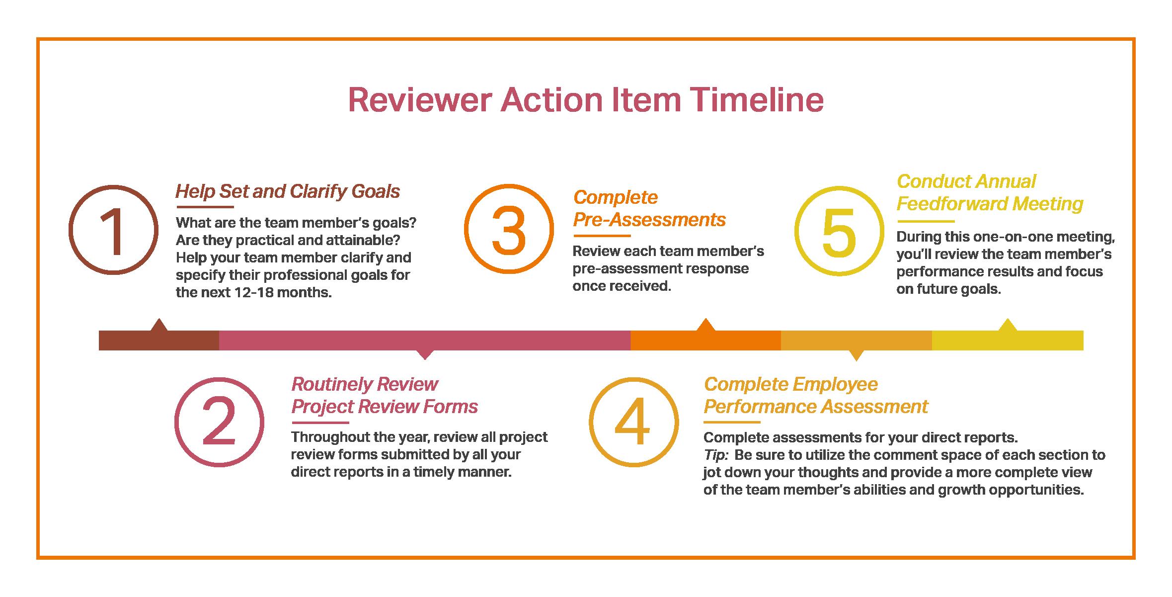 Reviewer_Timeline